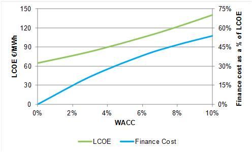 LCOE and WACC