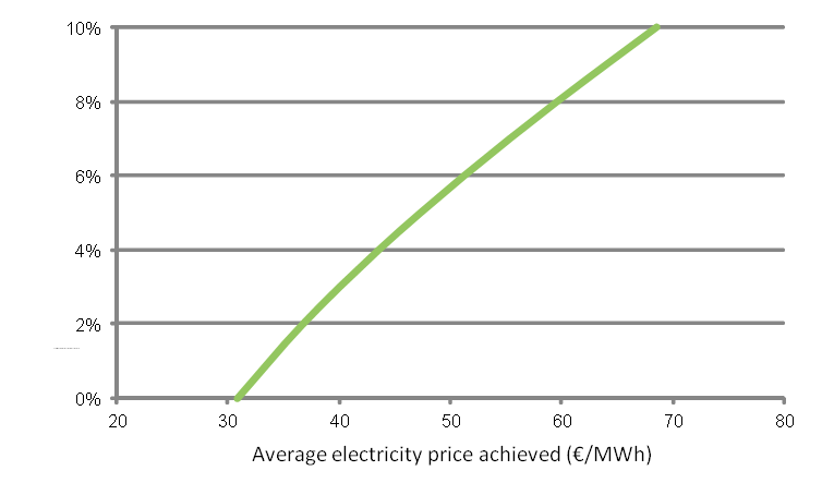 'No-cost' offshore wind