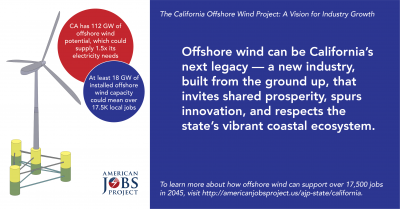 California offshore wind